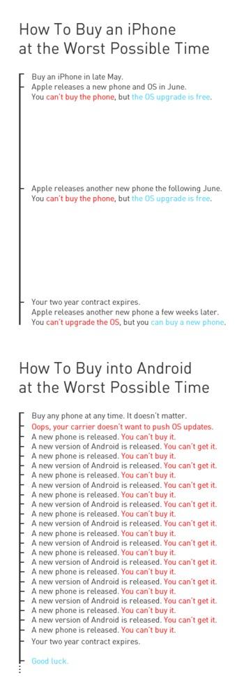 La différence entre iPhone et Android ? C'est ultra simple ! (et ultra troll)